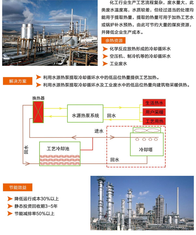 化工行业节能解决方案