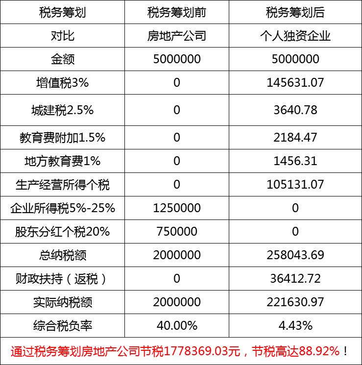 房地产行业税务筹划节税案例
