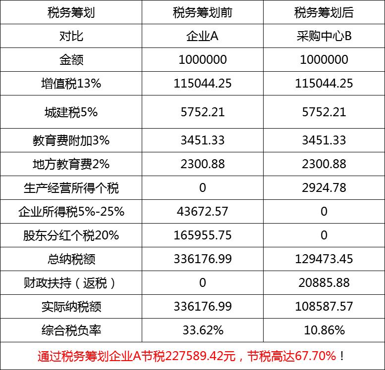 贸易商贸行业税务筹划节税案例