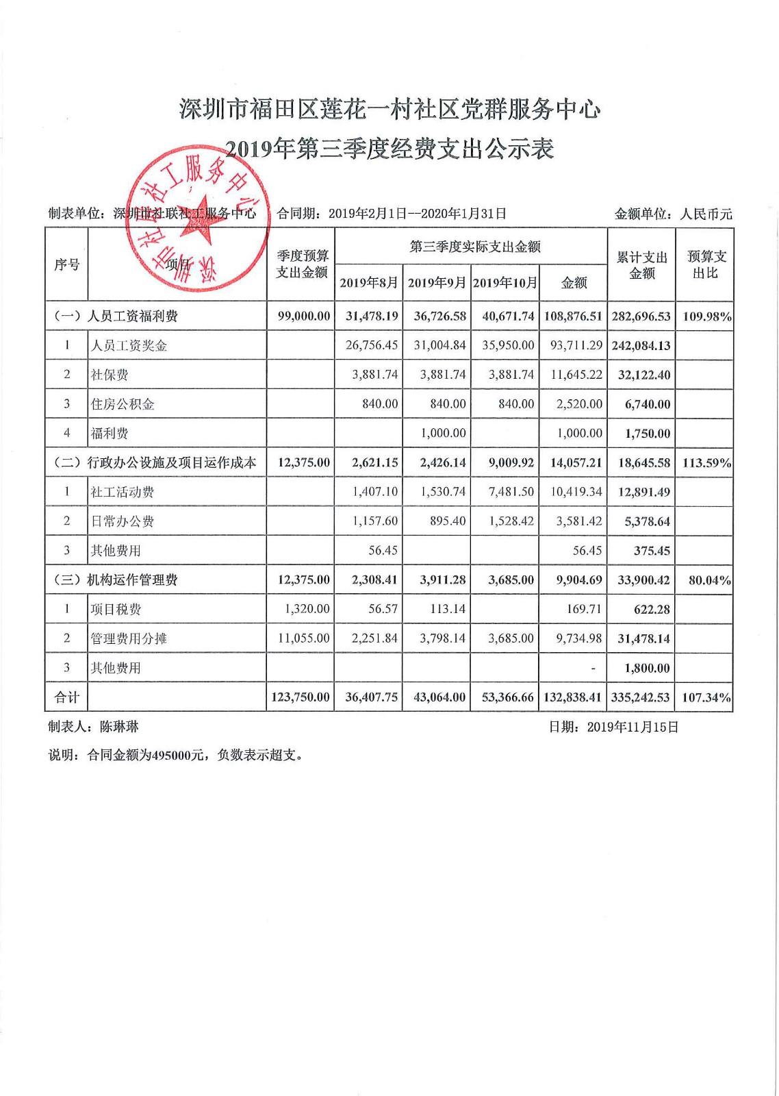 2019年度第三季度莲花一村支出公示表