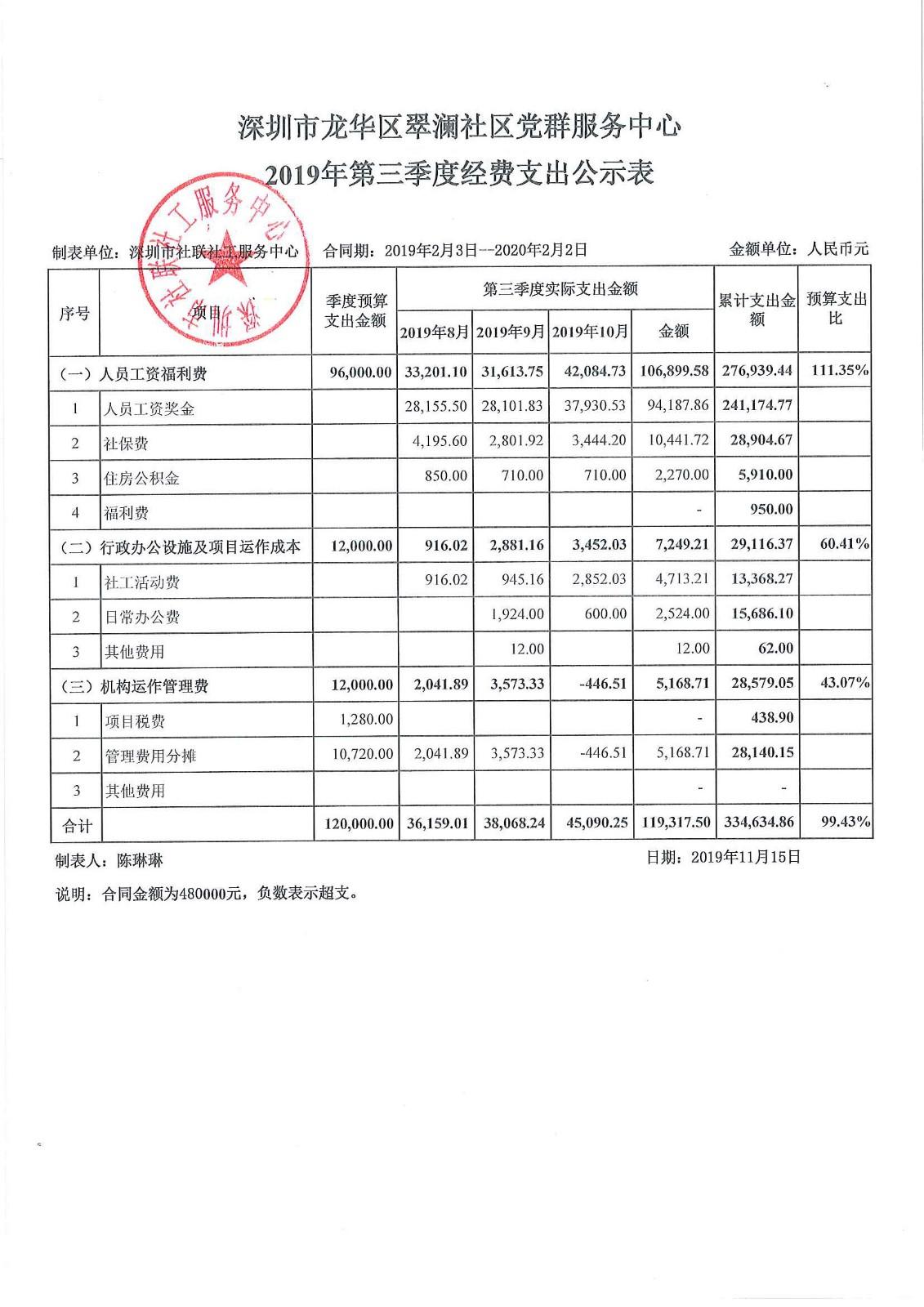 2019年第三季度翠澜社区支出公示表