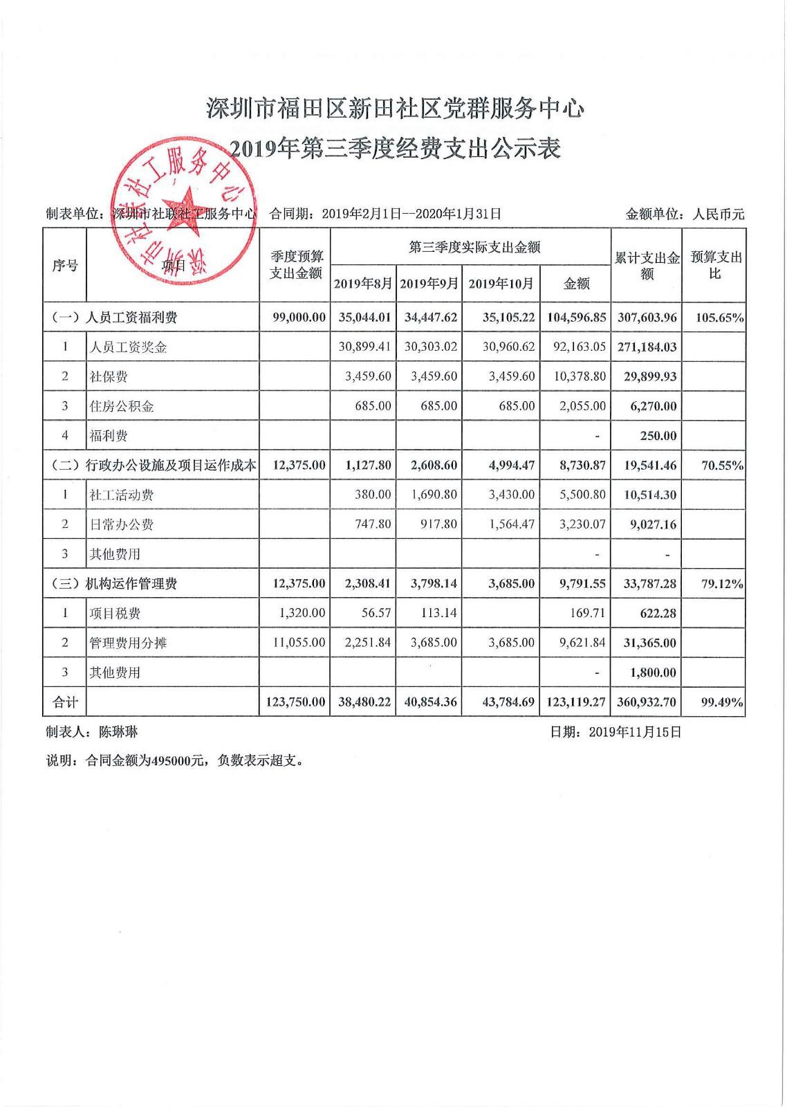 2019年第三季度新田社区支出公示表