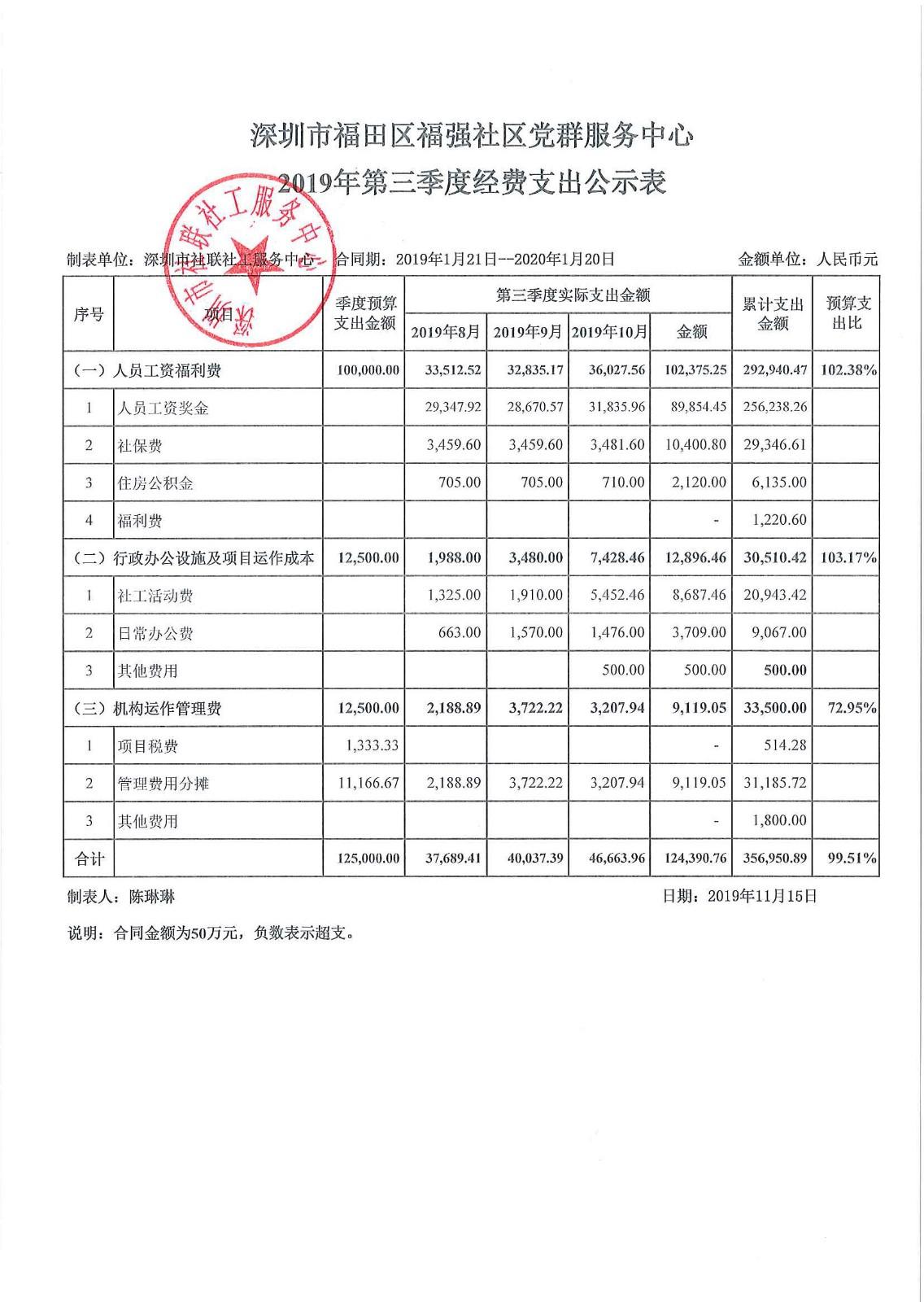 2019年第三季度福强社区支出公示表