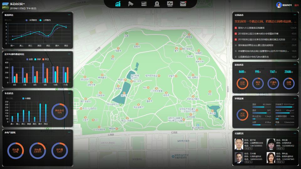 智慧公园指挥调度系统大屏