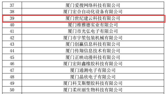 喜报—建云科技分公司厦门世纪建云科技被评定为国家高新技术企业!