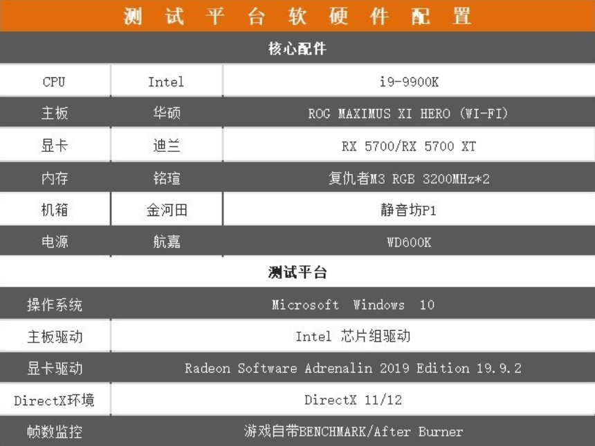 戰至終章!迪蘭 RX 5700 X 戰將系列評測