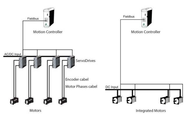 成本更低的步进电机如何是替代伺服电机的