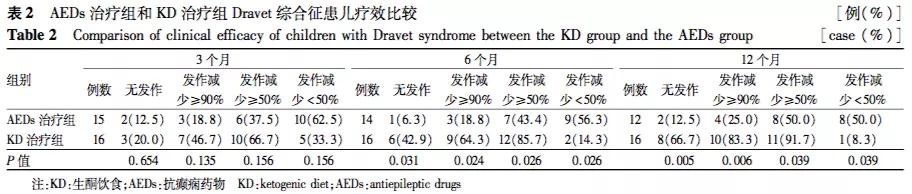 研究表明生酮饮食对Dravet综合征是有效和安全的