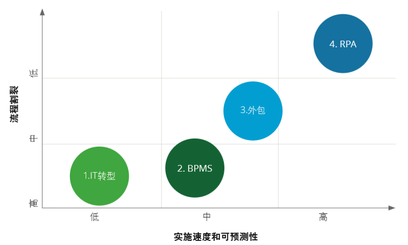 流程自动化机器人与传统业务流程管理平台(BPMS/BPMN)的不同?