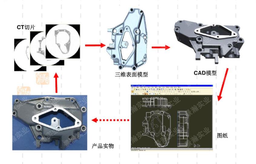 三维立体图像检测 工业CT断层扫描技术