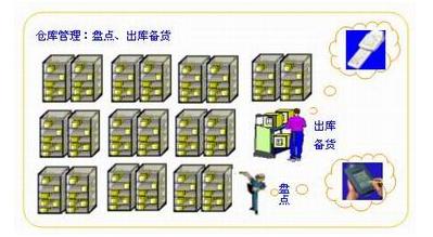 二维条码在物流当中的应用解决方案