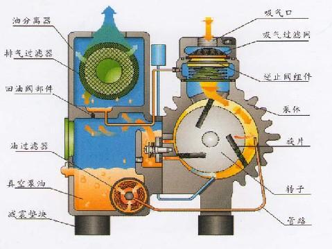 旋片真空泵的工作原理你了解吗