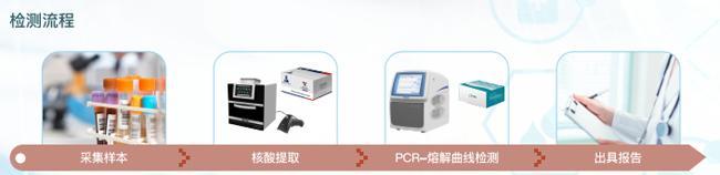 高血压个体化用药基因检测试剂