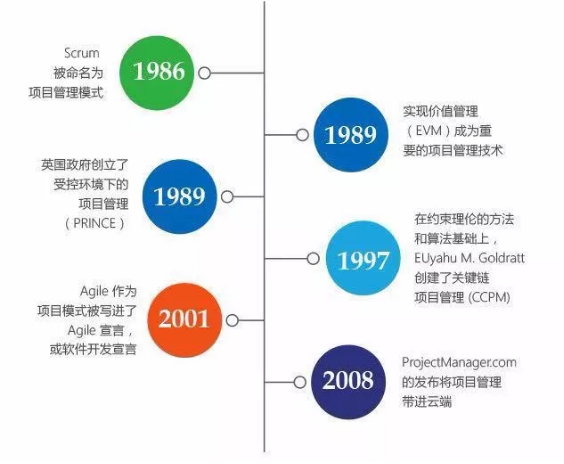 """项目管理与建筑企业管理信息化,如何从""""两层皮""""走向""""两化融合"""""""
