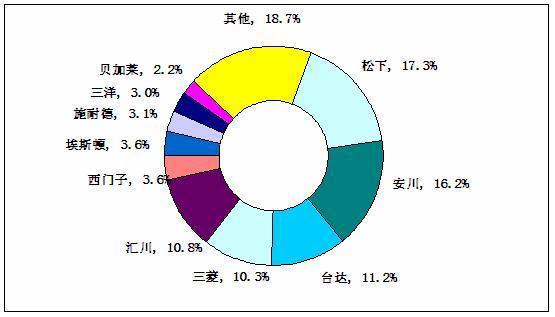 伺服电机行业竞争态势分析及不同派系竞争格局