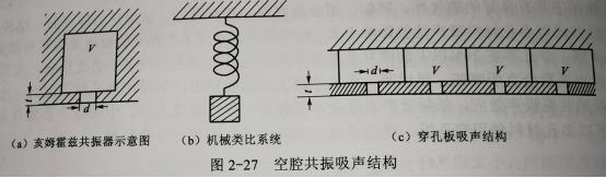 什么是空腔共振吸声结构?上篇