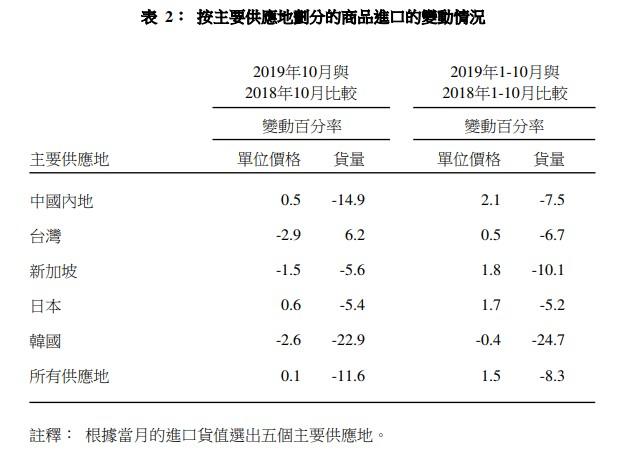 香港10月整体出口量同比跌9.0%,进口量跌11.6%