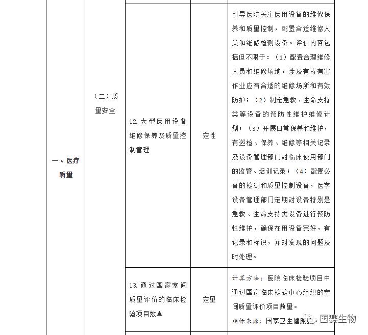 室间质评考核指标2