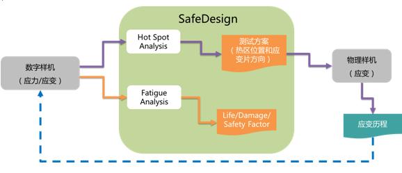 连接仿真与测试对标的桥梁 — SafeDesign