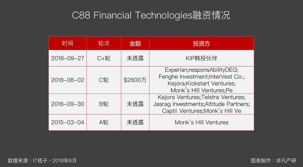 东南亚金融科技行业融资金额TOP6