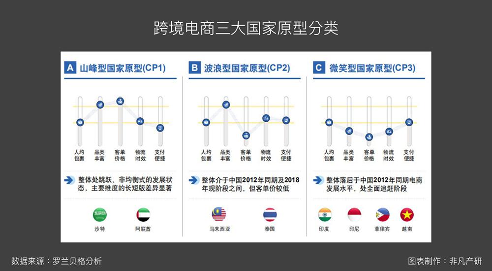 中国跨境电商东南亚发展机遇