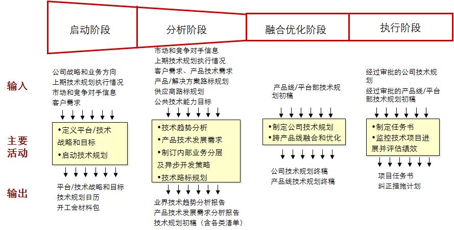IPD前端体系—需求及规划
