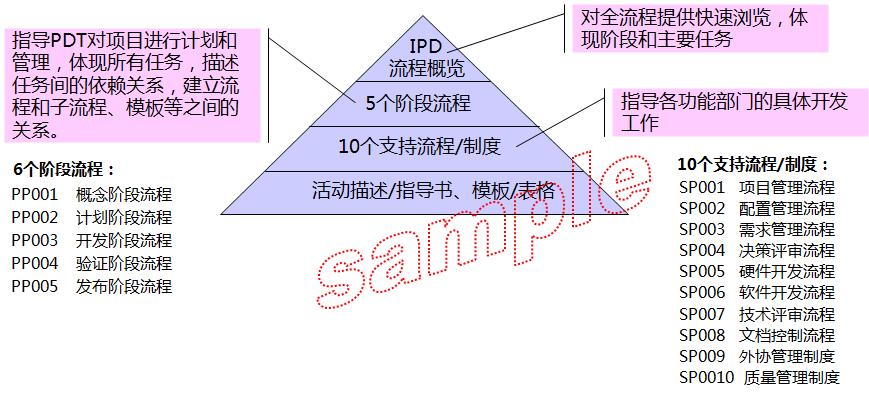 IPD后端体系—研发及支撑