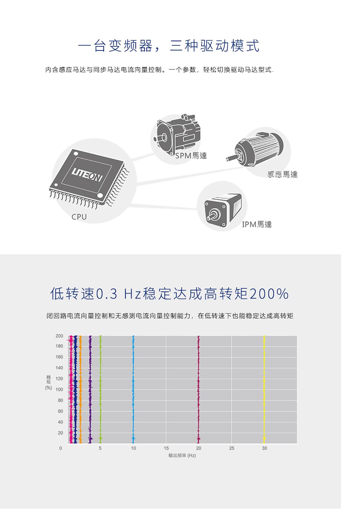 光宝变频器8000型LITEON伺服控制器工业变频器高性能矢量变频器