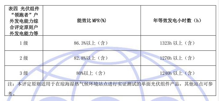 """瑞元天科荣获CQC""""领跑者""""认证计划首批户外发电能力1级证书"""