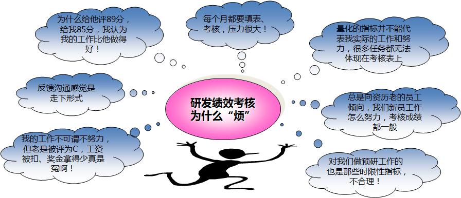IPD保障体系—组织/HR/优化