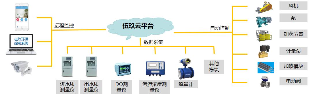 WAI智能生物反应器