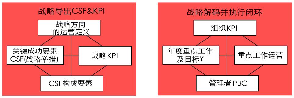 战略解码与企业绩效管理
