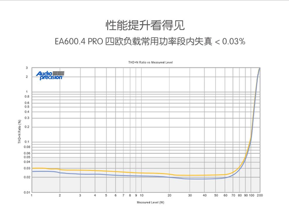 EA1500.1