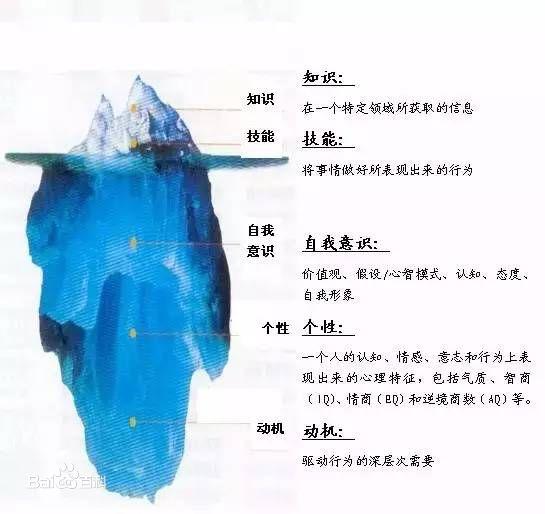 """""""冰山模型""""对我们有何启发意义"""
