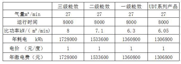 UDT两级压缩系列