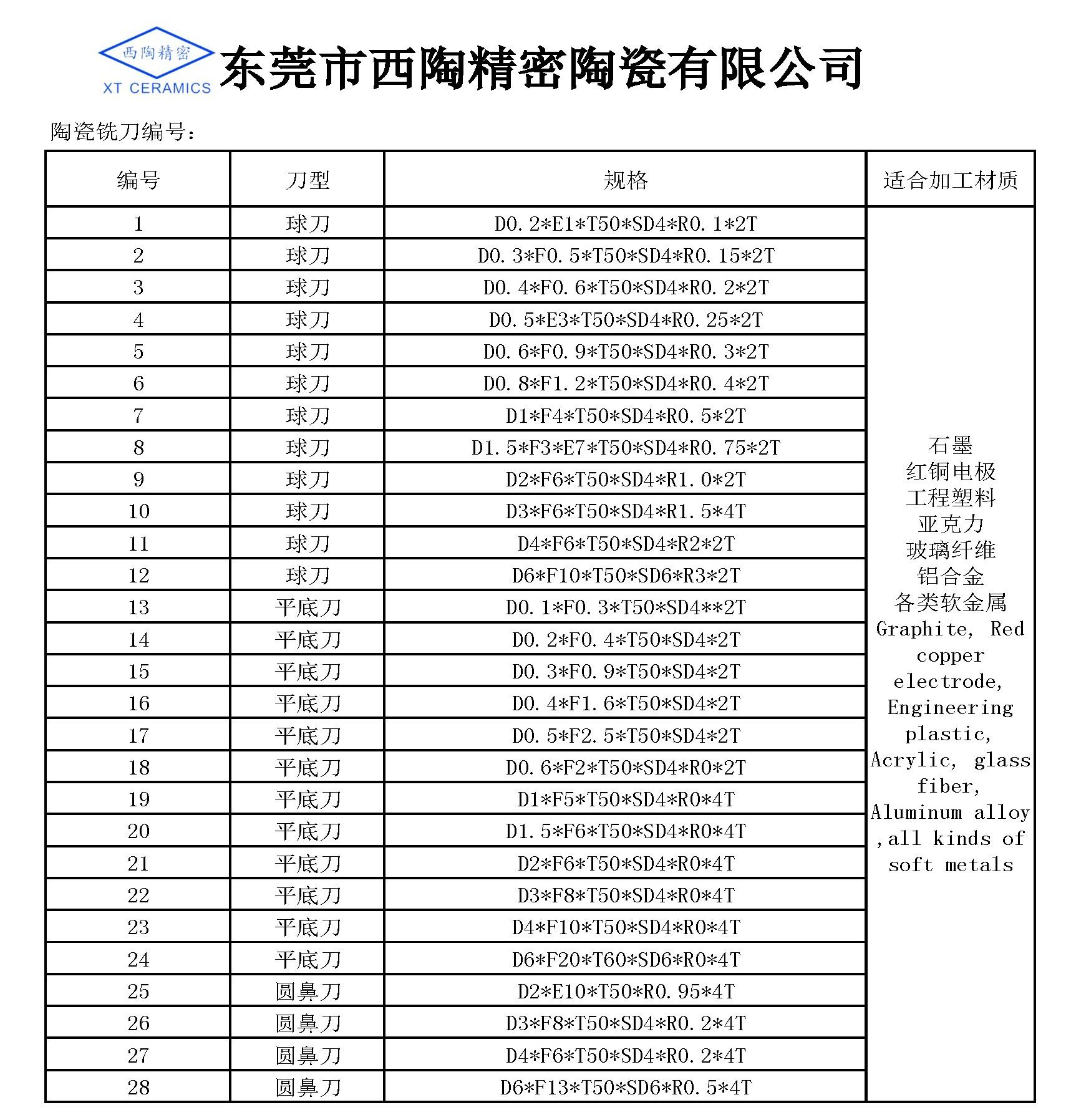 氧化鋯四刃平底陶瓷銑刀(1)