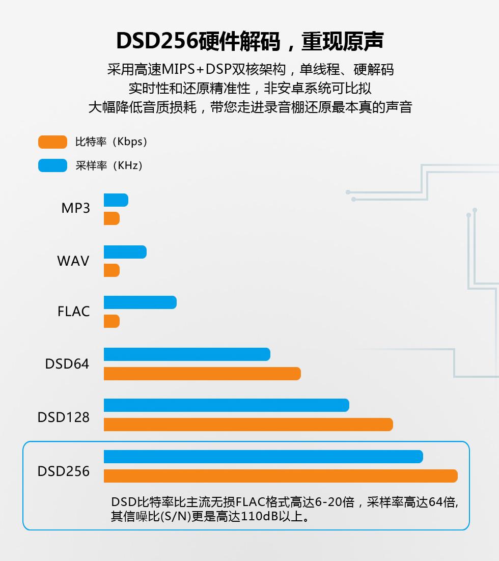 PLAY-1 DSD播放器