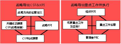 基于BEM/EPM的战略执行变革