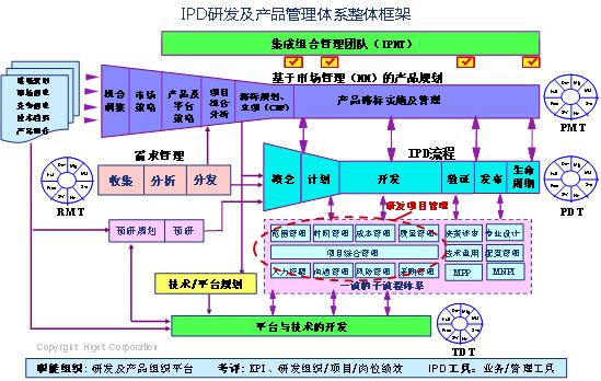 从传统研发到IPD高效研发
