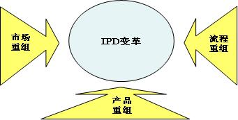 IPD的定义和三大重组