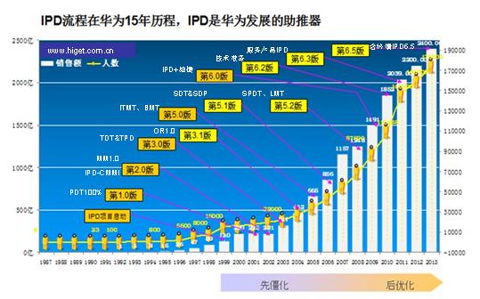 IPD实施是一项长期的系统工程