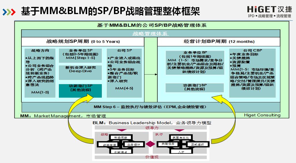 2020年1月3-4日,西安某科技企业《基于MM&BLM的SP/BP战略管理》内训成功举办!