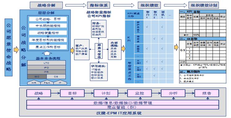 战略解码与企业绩效管理高级实务班