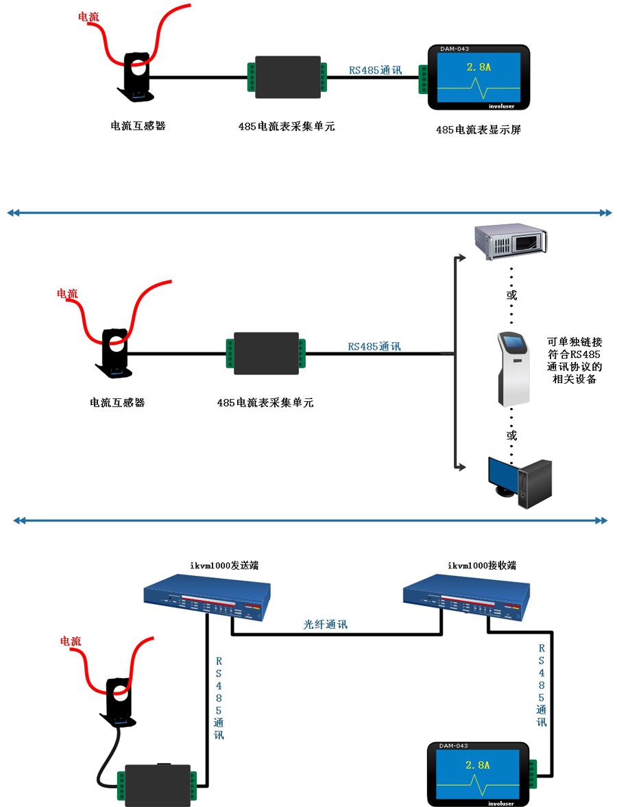 RS485電流表