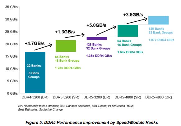 宏旺半导体一文分析DDR5和DDR4有什么区别?