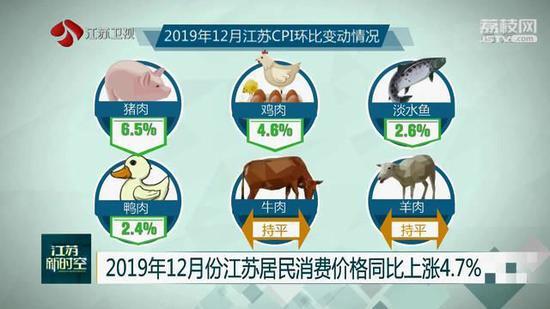 12月份江苏居民消费价格同比上涨4.7% 猪肉上涨97.2%