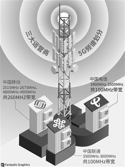 5G全频段信号屏蔽器使用方法