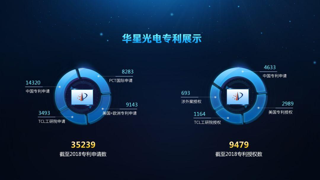 2018年美国专利授权榜:华星光电再次入围全球TOP100,连续4年位居中国大陆企业前三