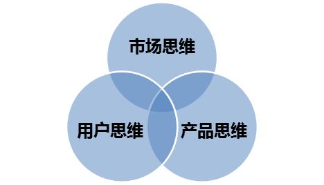 产品经理必须具备三种思维方式