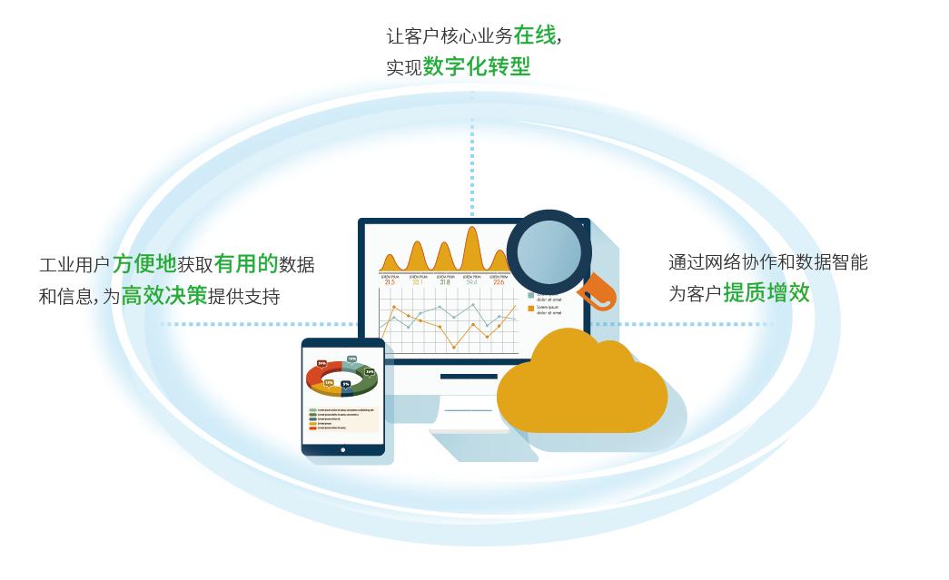 DataStorm环境云平台